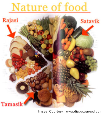 Food categorization according to Indian Ayurveda
